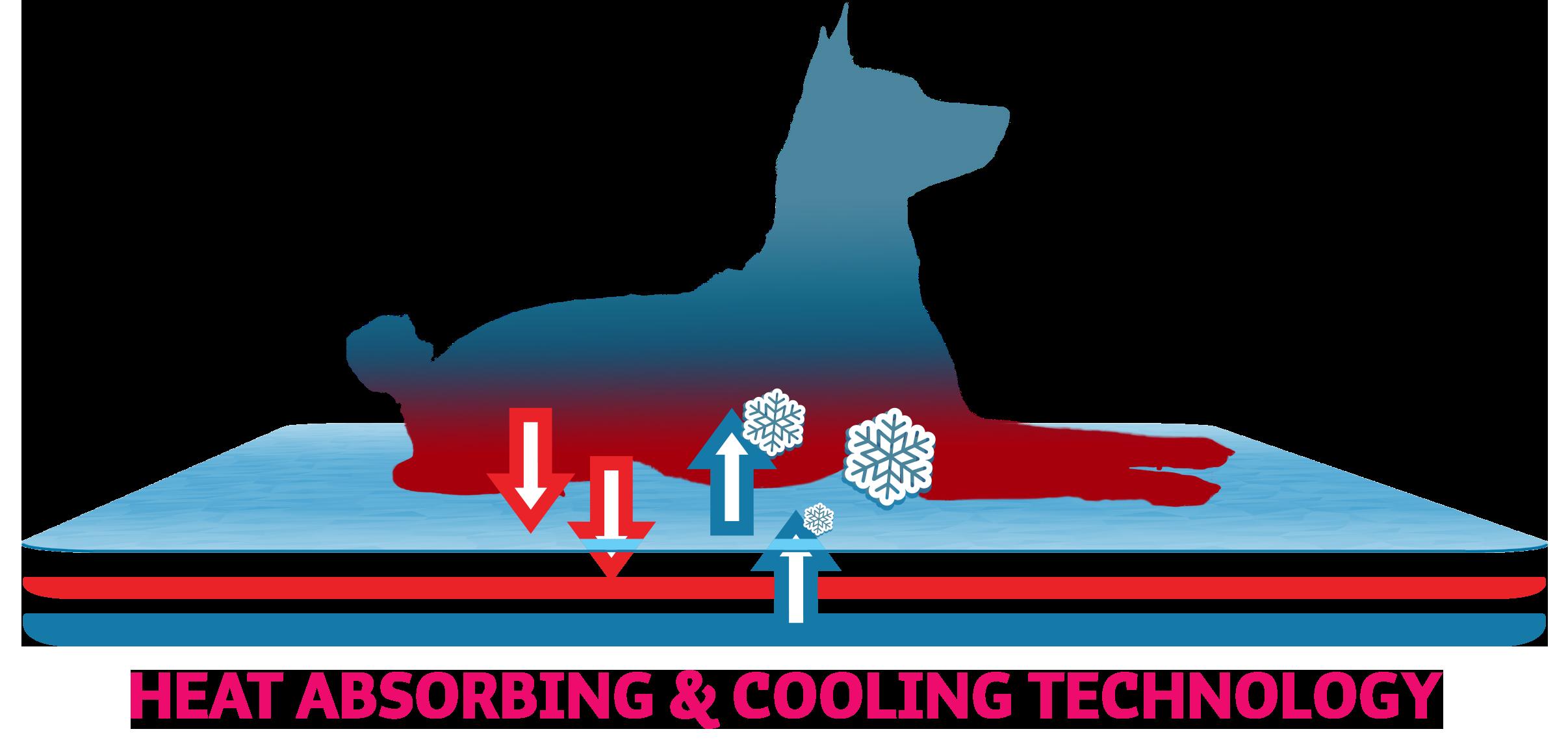 CoolPets_Heat_Absorbing_Technology_EN